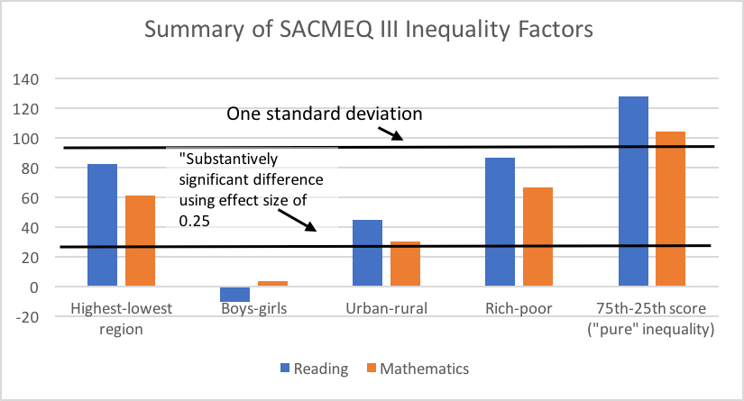 Bar chart showing SACMEQ results with inequality factors