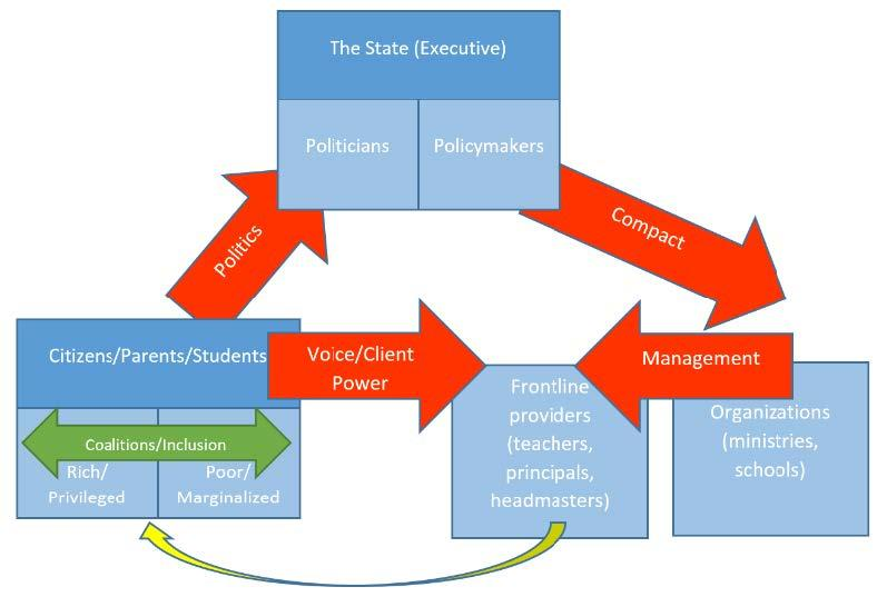 Diagram showing the accountability relationships in an education system