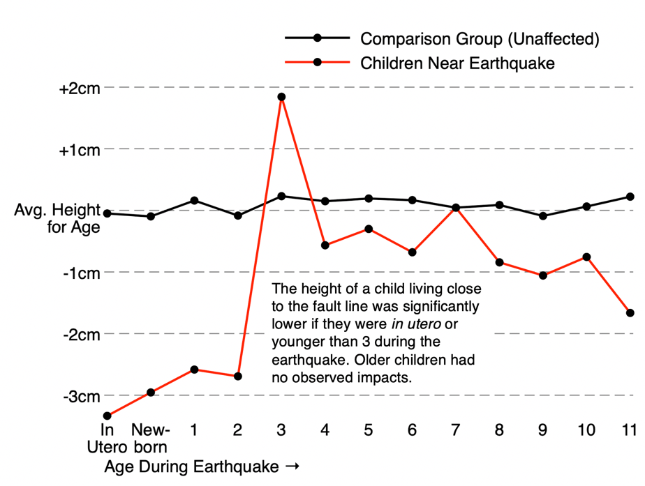 Line graph showing growth difference between those near the fault line and peers unaffected