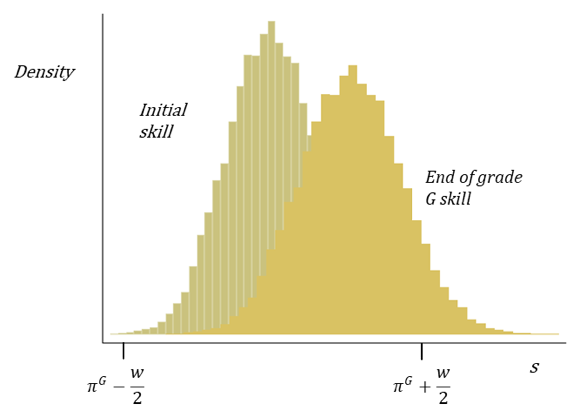 Graph showing Initial and end of grade student skill distribution