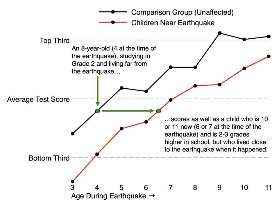 Line graph showing test scores of those affected by the earthquake and their peers that were unaffected
