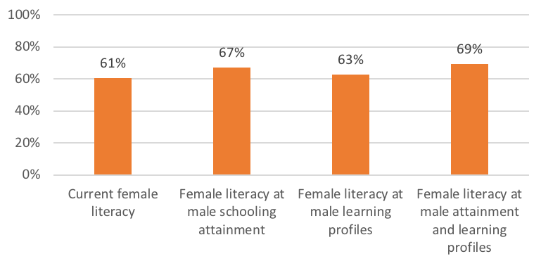 Bar chart showing female literacy in different scenarios
