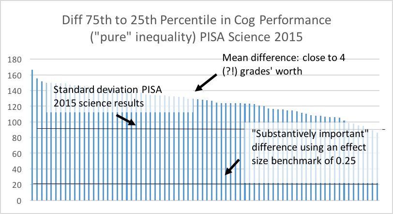 Chart showing the difference between the 75th and 25th percentile in cognitive performance in PISA Science 2015 scores