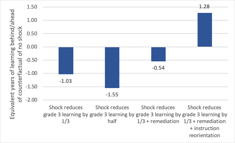 Chart showing Modelling long-term lost learning from COVID-19 shock and mitigation strategies for the current Grade 3 cohort