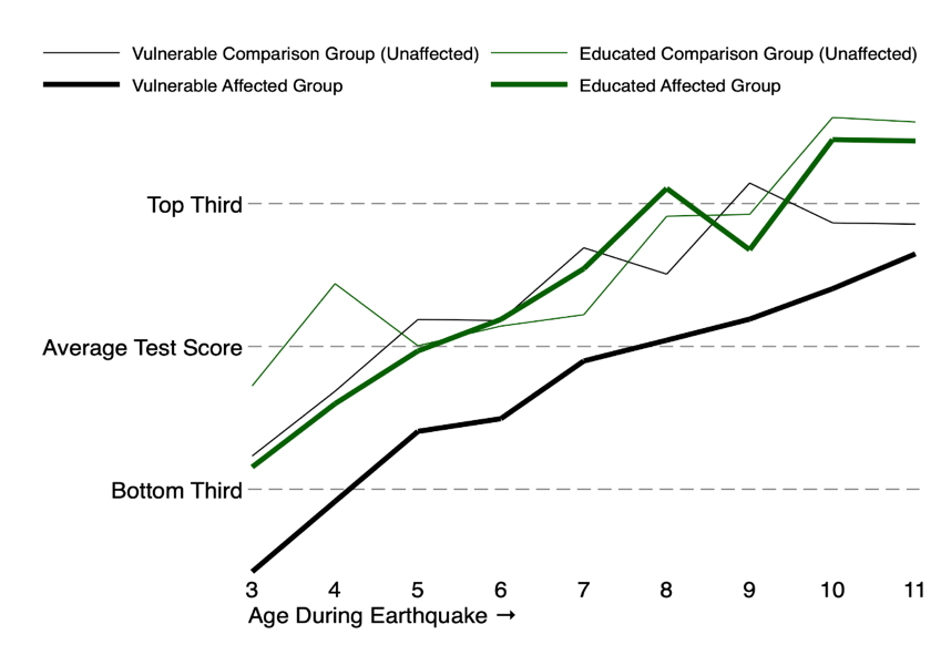 Line graph showing the difference that an educated mother makes to an affected child's learning