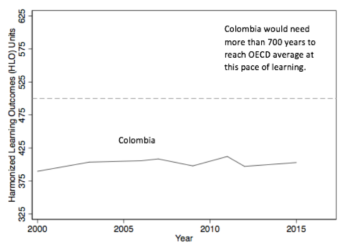 Line graph showing learning outcomes for Colombia