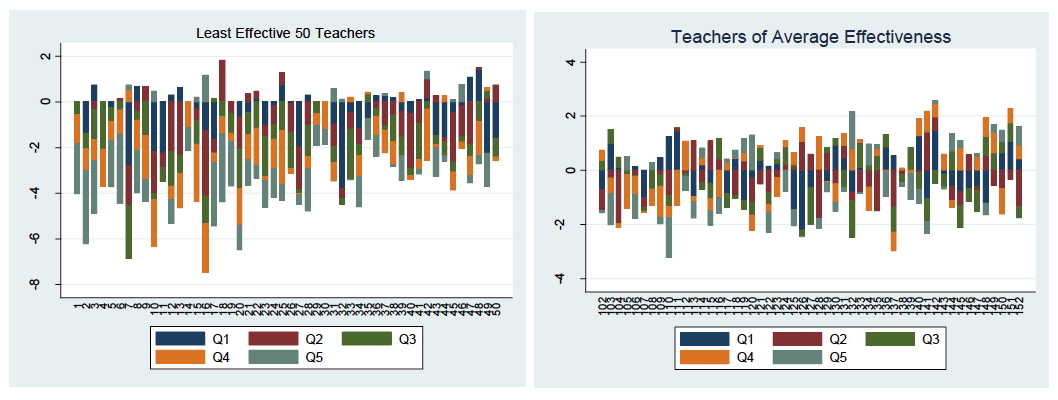 Charts comparing least effective and averagely effective teachers