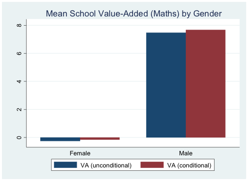 Chart showing access to school quality by gender (India) with boys having a considerable advantage over girls