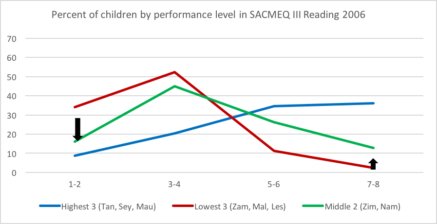 Line graph showing  Percent of children by performance level in SACMEQ III reading 2006