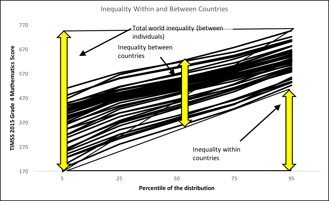 Line graph showing inequalities within and between countries, including total world inequality