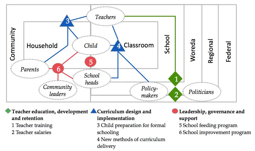 Diagram showing the key relationships of accountability within Ethiopia's education system