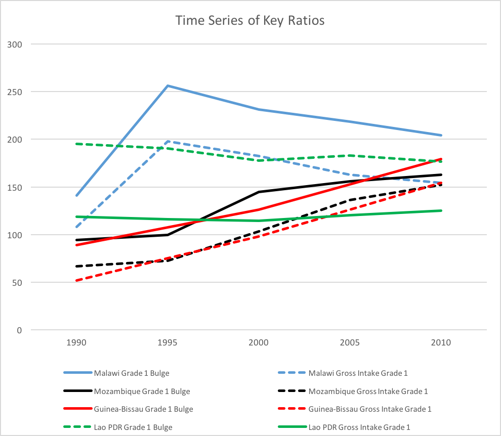 Line graph showing the time series of key ratios and the related bulge in enrolment