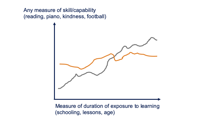 Graph showing learning accumulated over time
