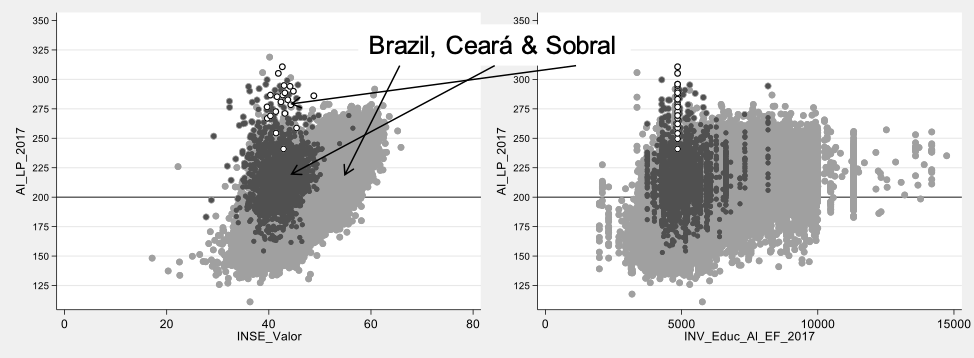 Two side-by-side charts showing the performance on national assessment by municipal educational spending and parent SES, Brazil 2017
