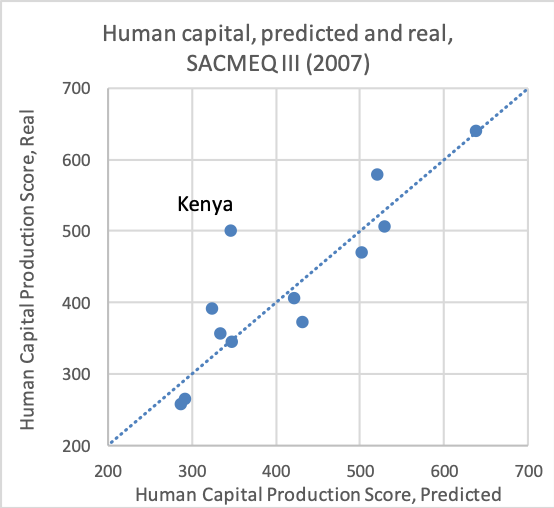 Line chart that shows the Human Capital Production, Predicted and Real, in Kenya
