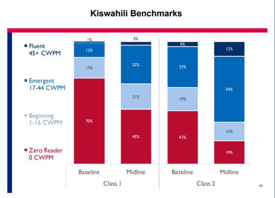 Bar chart showing Tusome results in Kiswahili in Kenya