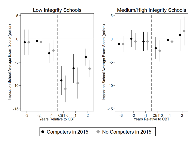 Impact on school average exam score versus years relative to CBT in low integrity and medium/high integrity schools
