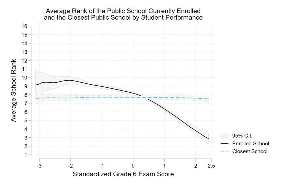 Graph showing average school rank negatively correlated with exam score