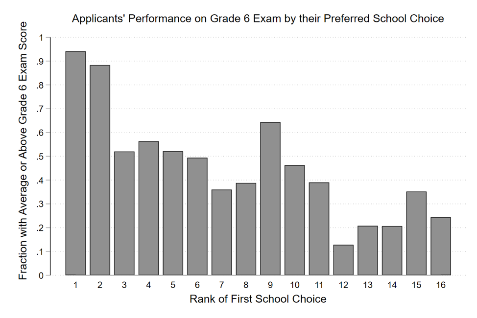 Bar chart showing rank of first school choice versus fraction with average or above grade 6 exam score