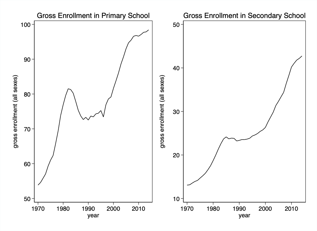 Two graphs showing increasing gross enrollment in primary and secondary school increasing from 1970 through 2010