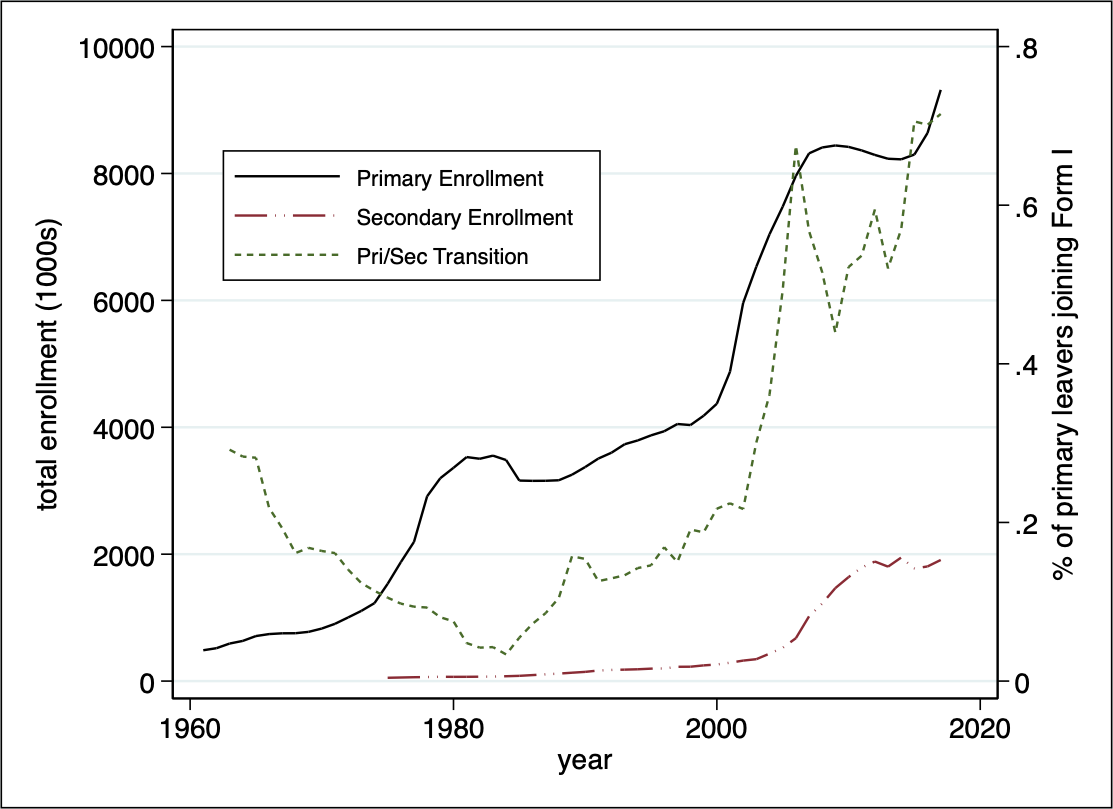 Graph showing total enrollment and percentage of primary leavers joining Form I between 1960 and 2020