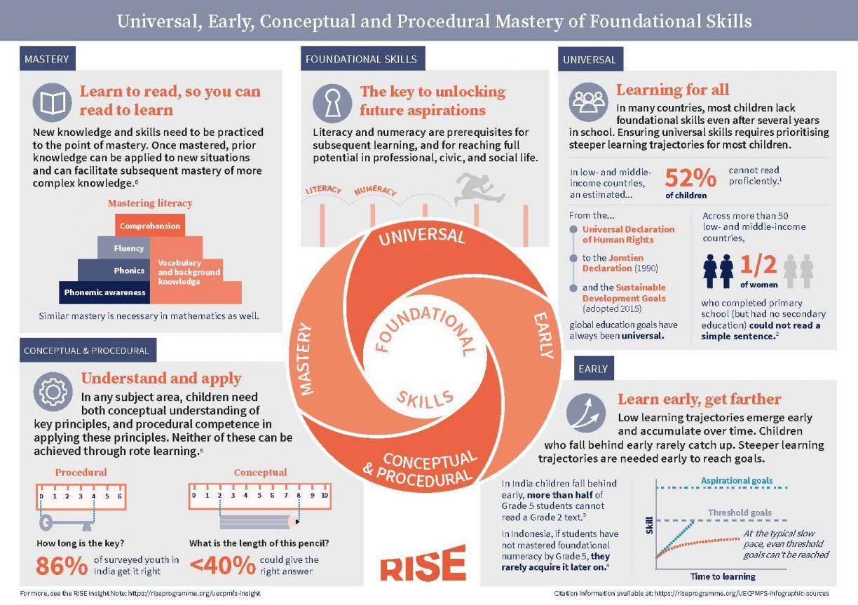 Infographic that describes the concept of Universal, Early, Conceptual and Procedural Mastery of Foundational Skills