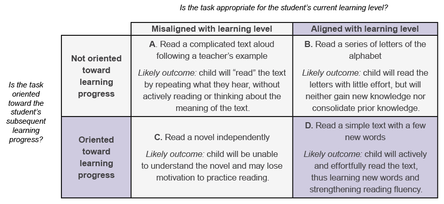 Chart showing that children will strengthen their skills only when tasks are both aligned with learning level and oriented toward learning progress - in this case, if a child is asked to read a simple text with a few new words.