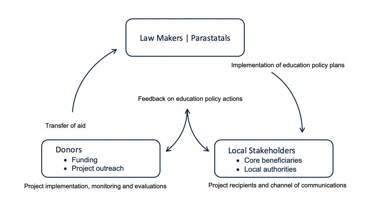 Chart showing connections between law makers, local stakeholders, and donors
