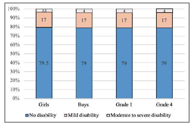 Chart showing prevalence of disability among gender