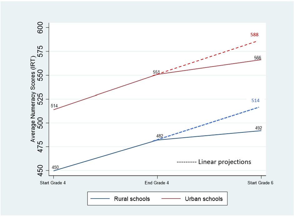 Line graph showing learning gains in Ethiopia between rural and urban schools